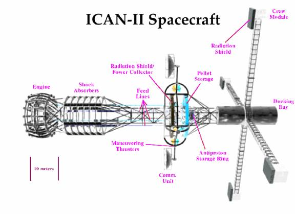 ICAN-II antimatter spacecraft.