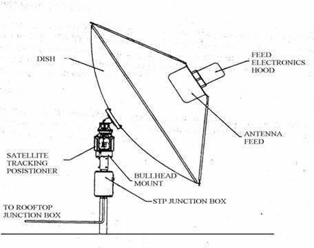 Dish Antenna Schematic