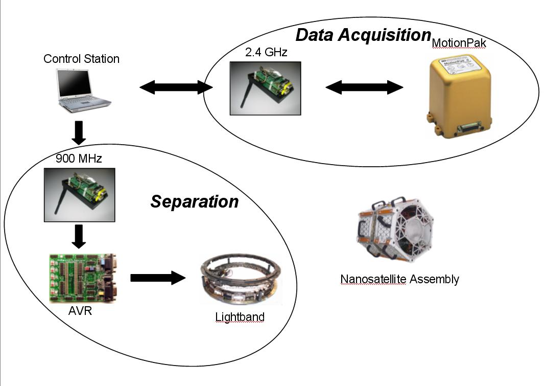 Figure 12 - Satellite System Diagram and Data Flow Chart
